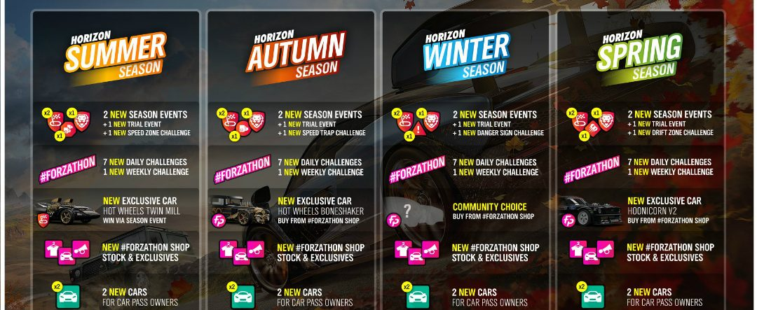 Forza Horizon 4's 'Update Two' car content roadmap detailed